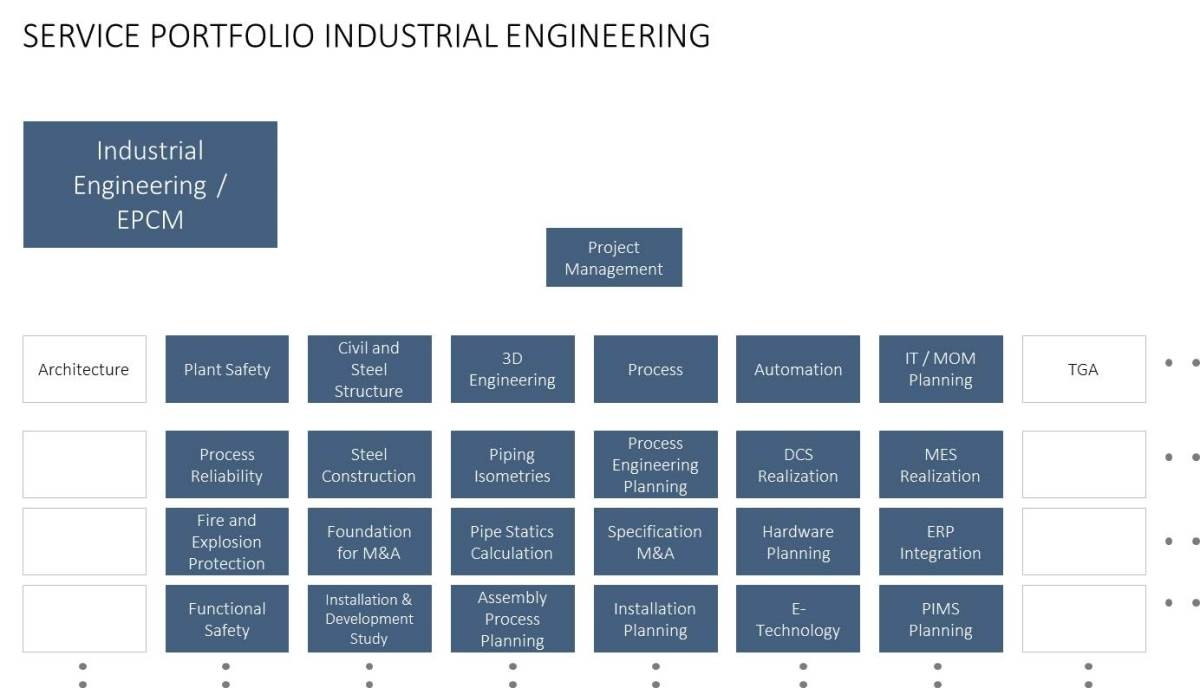 engineering procurement and construction Engineering, procurement, and construction (e p c) is a particular form of contracting arrangement used in some industries where the e p c contractor is made responsible for all the.